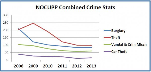NOCUPP Combined Crime Stats 208-2013