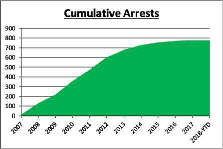 Cumulative Arrests