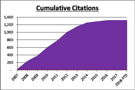 Cumulative Citations
