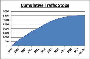 Cumulative Traffic Stops