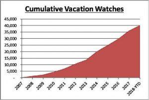 Cumulative Vacation Watches
